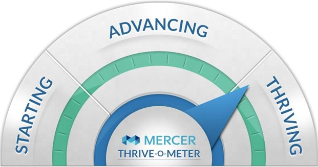 take the thrive-o-meter survey